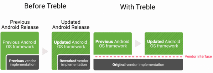 Knowing Android Project Treble Technology 1