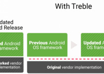 Knowing Android Project Treble Technology 10
