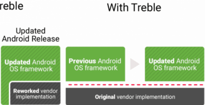 Knowing Android Project Treble Technology 8